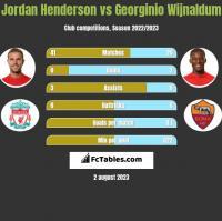 Jordan Henderson vs Georginio Wijnaldum h2h player stats