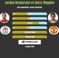 Jordan Henderson vs Harry Maguire h2h player stats