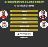 Jordan Henderson vs Jack Wilshere h2h player stats