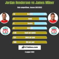 Jordan Henderson vs James Milner h2h player stats
