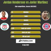 Jordan Henderson vs Javier Martinez h2h player stats