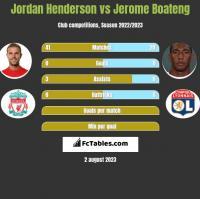 Jordan Henderson vs Jerome Boateng h2h player stats
