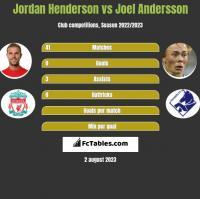 Jordan Henderson vs Joel Andersson h2h player stats