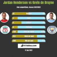 Jordan Henderson vs Kevin de Bruyne h2h player stats