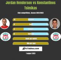 Jordan Henderson vs Konstantinos Tsimikas h2h player stats