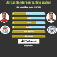 Jordan Henderson vs Kyle Walker h2h player stats