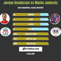 Jordan Henderson vs Marko Jankovic h2h player stats