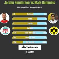 Jordan Henderson vs Mats Hummels h2h player stats