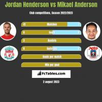 Jordan Henderson vs Mikael Anderson h2h player stats