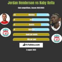 Jordan Henderson vs Naby Keita h2h player stats
