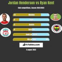 Jordan Henderson vs Ryan Kent h2h player stats