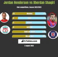 Jordan Henderson vs Xherdan Shaqiri h2h player stats