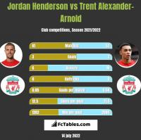 Jordan Henderson vs Trent Alexander-Arnold h2h player stats
