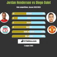 Jordan Henderson vs Diogo Dalot h2h player stats