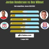 Jordan Henderson vs Ben Wilmot h2h player stats