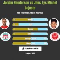 Jordan Henderson vs Jens-Lys Michel Cajuste h2h player stats