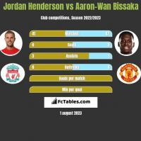 Jordan Henderson vs Aaron-Wan Bissaka h2h player stats