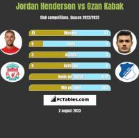 Jordan Henderson vs Ozan Kabak h2h player stats