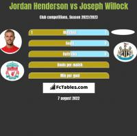 Jordan Henderson vs Joseph Willock h2h player stats