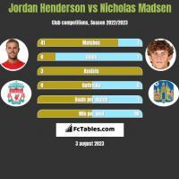Jordan Henderson vs Nicholas Madsen h2h player stats