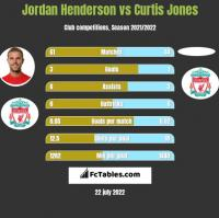 Jordan Henderson vs Curtis Jones h2h player stats
