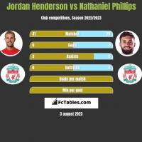 Jordan Henderson vs Nathaniel Phillips h2h player stats