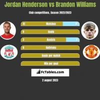 Jordan Henderson vs Brandon Williams h2h player stats
