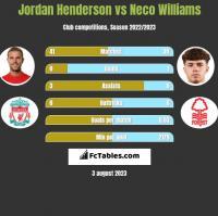 Jordan Henderson vs Neco Williams h2h player stats
