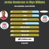 Jordan Henderson vs Rhys Williams h2h player stats