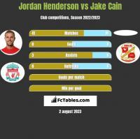 Jordan Henderson vs Jake Cain h2h player stats