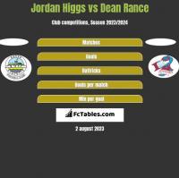 Jordan Higgs vs Dean Rance h2h player stats