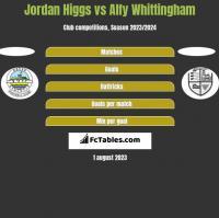 Jordan Higgs vs Alfy Whittingham h2h player stats