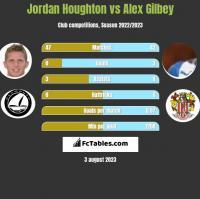 Jordan Houghton vs Alex Gilbey h2h player stats