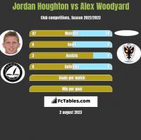 Jordan Houghton vs Alex Woodyard h2h player stats