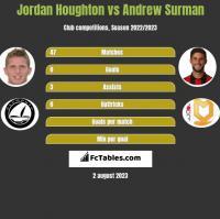 Jordan Houghton vs Andrew Surman h2h player stats