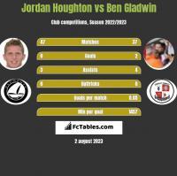Jordan Houghton vs Ben Gladwin h2h player stats