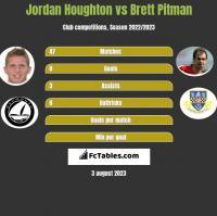 Jordan Houghton vs Brett Pitman h2h player stats