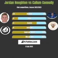 Jordan Houghton vs Callum Connolly h2h player stats