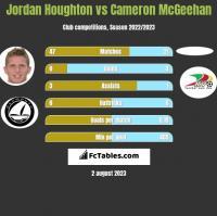Jordan Houghton vs Cameron McGeehan h2h player stats