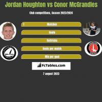 Jordan Houghton vs Conor McGrandles h2h player stats