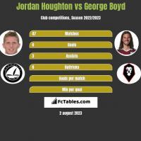 Jordan Houghton vs George Boyd h2h player stats