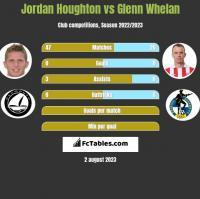Jordan Houghton vs Glenn Whelan h2h player stats