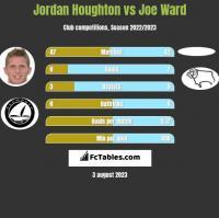 Jordan Houghton vs Joe Ward h2h player stats