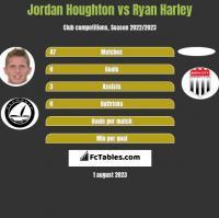 Jordan Houghton vs Ryan Harley h2h player stats