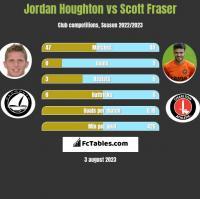 Jordan Houghton vs Scott Fraser h2h player stats