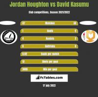 Jordan Houghton vs David Kasumu h2h player stats