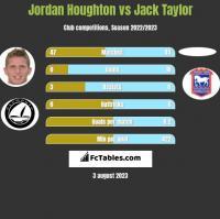 Jordan Houghton vs Jack Taylor h2h player stats