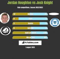 Jordan Houghton vs Josh Knight h2h player stats