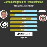 Jordan Houghton vs Ethan Hamilton h2h player stats