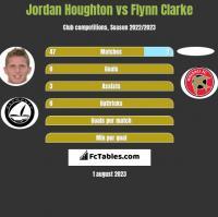 Jordan Houghton vs Flynn Clarke h2h player stats
